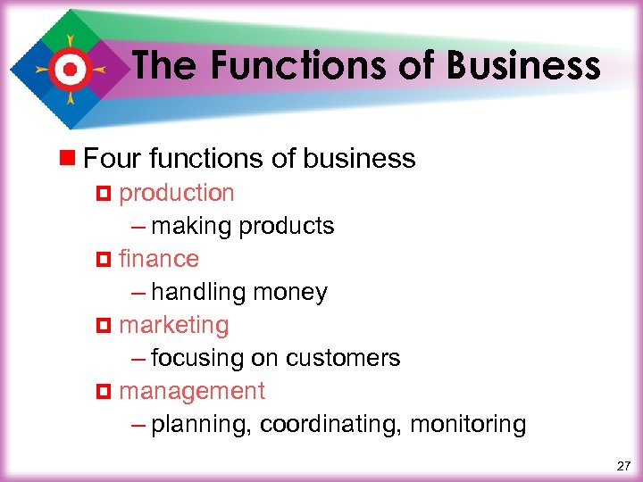 The Functions of Business ¾ Four functions of business ¤ production – making products