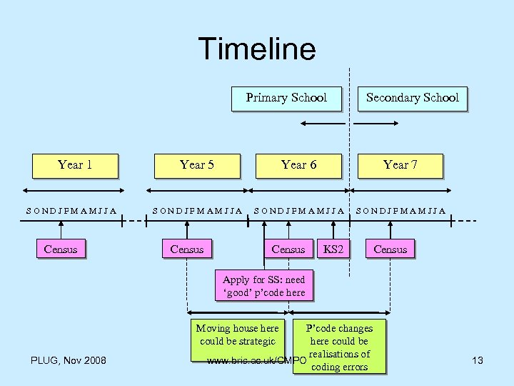 Timeline Primary School Year 1 SONDJFMAMJJA Census Secondary School Year 5 Year 6 Year