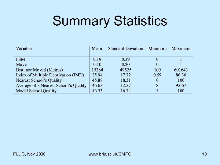 Summary Statistics PLUG, Nov 2008 www. bris. ac. uk/CMPO 18