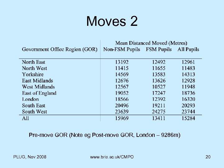 Moves 2 Pre-move GOR (Note eg Post-move GOR, London – 9286 m) PLUG, Nov