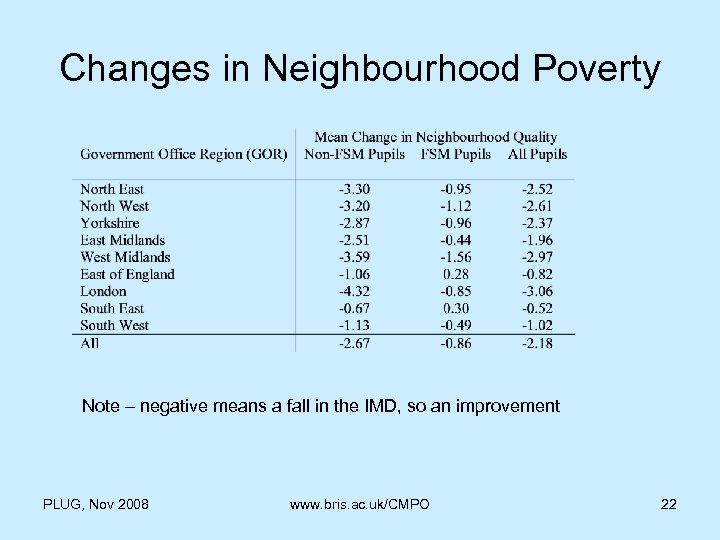 Changes in Neighbourhood Poverty Note – negative means a fall in the IMD, so
