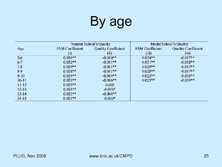 By age PLUG, Nov 2008 www. bris. ac. uk/CMPO 25