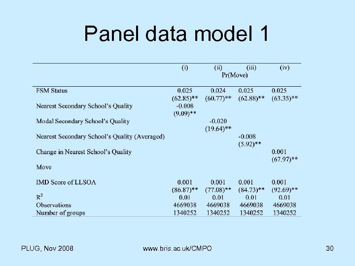 Panel data model 1 PLUG, Nov 2008 www. bris. ac. uk/CMPO 30