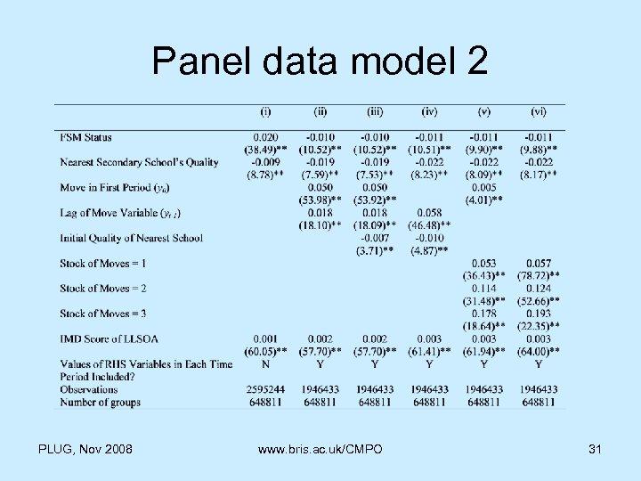 Panel data model 2 PLUG, Nov 2008 www. bris. ac. uk/CMPO 31