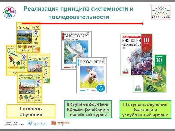 Реализация принципа системности и последовательности I ступень обучения II ступень обучения Концентрический и линейный