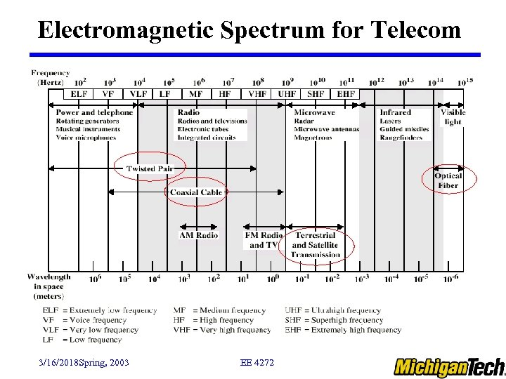 Electromagnetic Spectrum for Telecom 3/16/2018 Spring, 2003 EE 4272