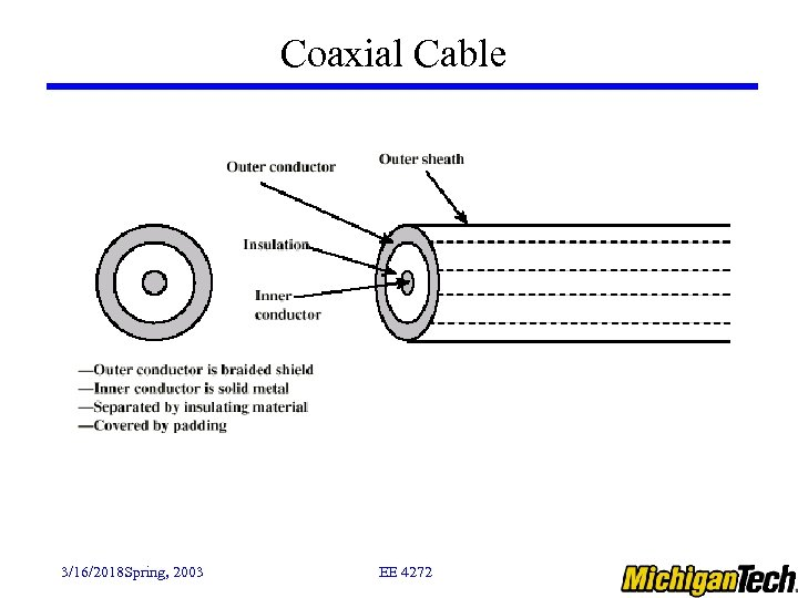 Coaxial Cable 3/16/2018 Spring, 2003 EE 4272