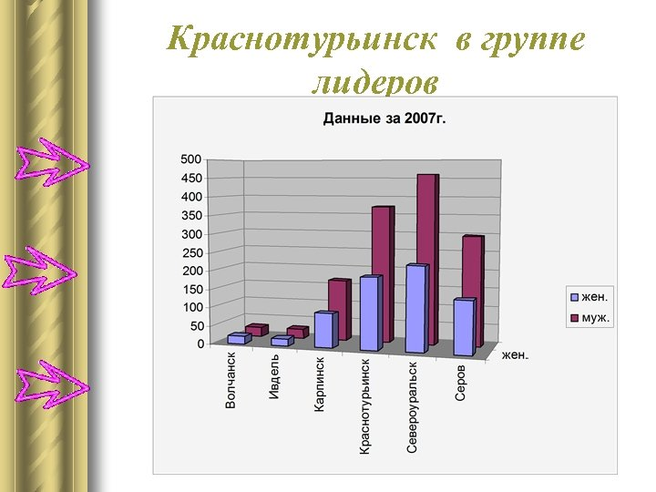 Краснотурьинск в группе лидеров