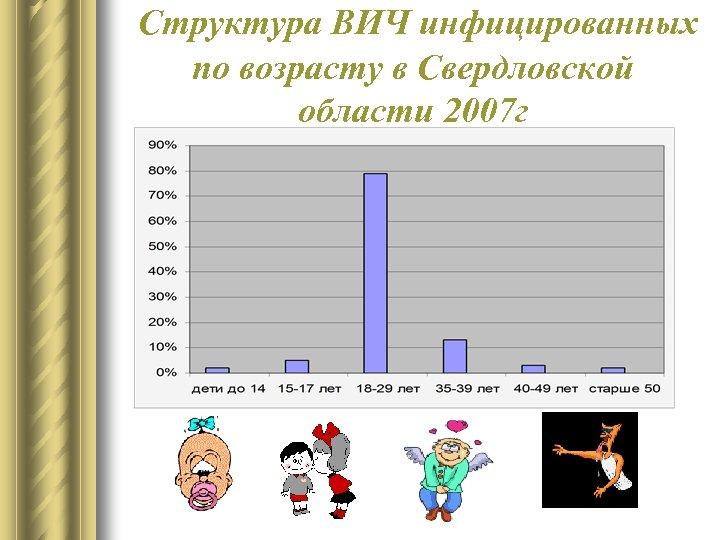Структура ВИЧ инфицированных по возрасту в Свердловской области 2007 г