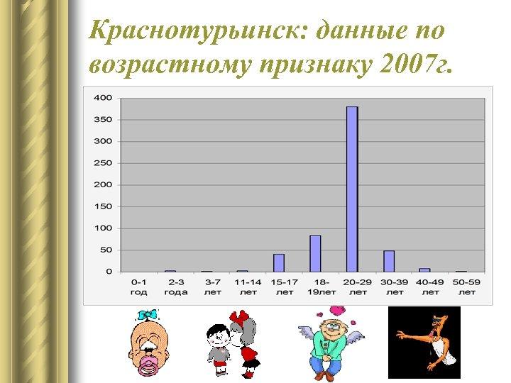 Краснотурьинск: данные по возрастному признаку 2007 г.