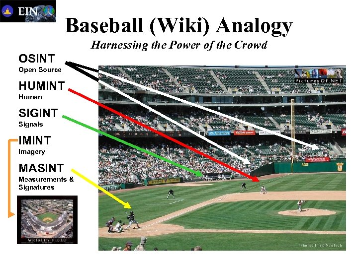 Baseball (Wiki) Analogy Harnessing the Power of the Crowd OSINT Open Source HUMINT Human