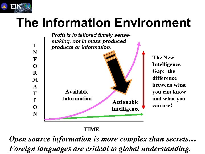 The Information Environment I N F O R M A T I O N