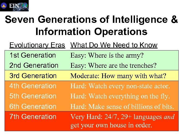 Seven Generations of Intelligence & Information Operations Evolutionary Eras 1 st Generation 2 nd