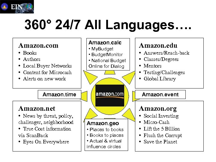 360° 24/7 All Languages…. Amazon. com • • • Books Authors Local Buyer Networks