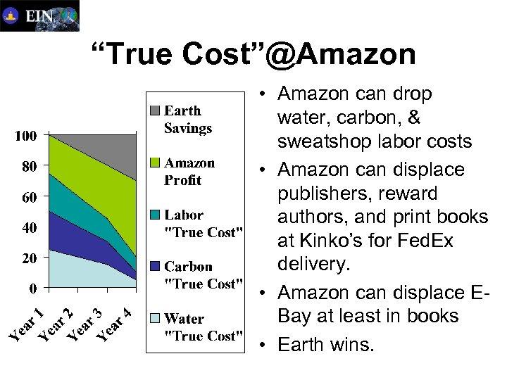"""""""True Cost""""@Amazon • Amazon can drop water, carbon, & sweatshop labor costs • Amazon"""