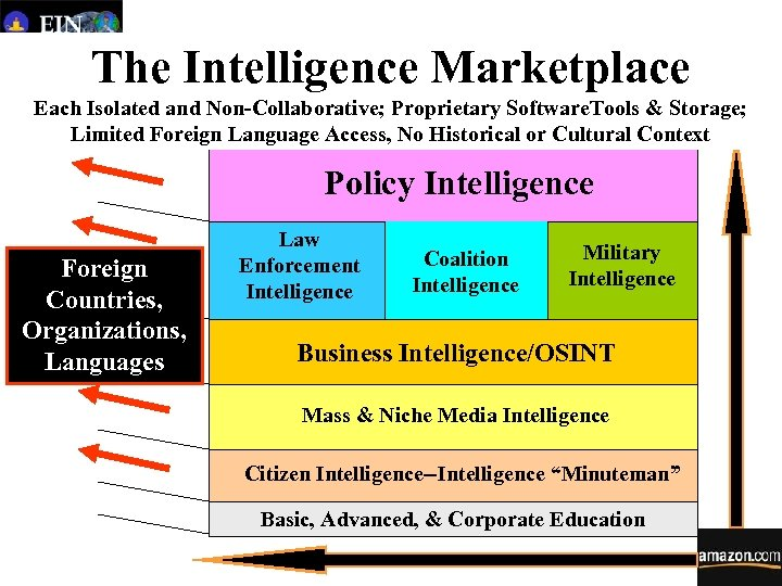 The Intelligence Marketplace Each Isolated and Non-Collaborative; Proprietary Software. Tools & Storage; Limited Foreign