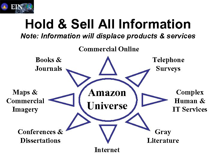 Hold & Sell All Information Note: Information will displace products & services Commercial Online