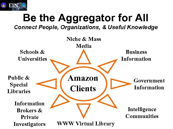 Be the Aggregator for All Connect People, Organizations, & Useful Knowledge Schools & Universities