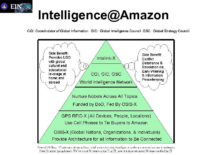Intelligence@Amazon