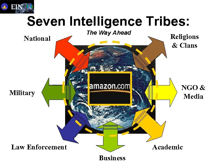 Seven Intelligence Tribes: National The Way Ahead Religions & Clans NGO & Media Military