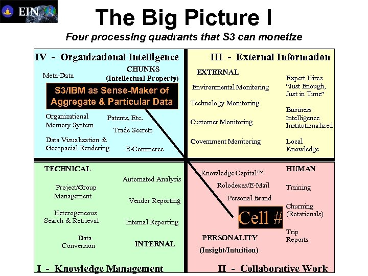 The Big Picture I Four processing quadrants that S 3 can monetize IV -