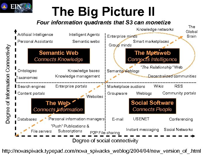The Big Picture II Four information quadrants that S 3 can monetize The Global
