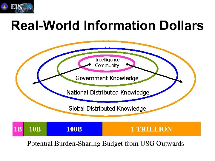 Real-World Information Dollars Intelligence Community Government Knowledge National Distributed Knowledge Global Distributed Knowledge 1