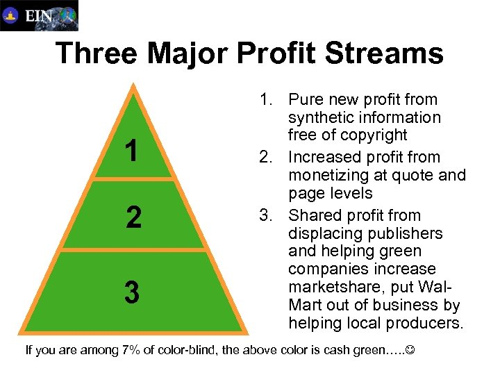 Three Major Profit Streams 1 2 3 1. Pure new profit from synthetic information