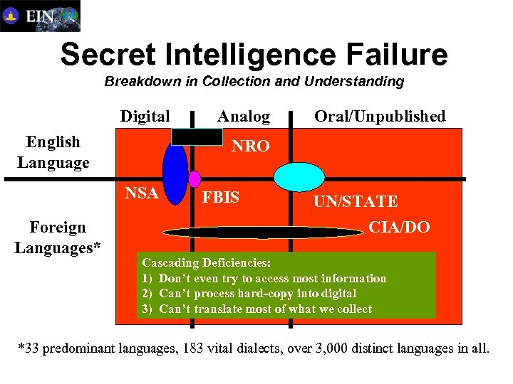 Secret Intelligence Failure Breakdown in Collection and Understanding Digital English Language Oral/Unpublished NRO NSA
