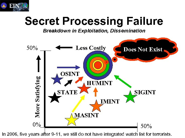 Secret Processing Failure Breakdown in Exploitation, Dissemination More Satisfying 50% 0% Less Costly Does