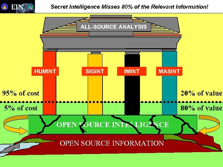 Secret Intelligence Misses 80% of the Relevant Information! ALL-SOURCE ANALYSIS HUMINT SIGINT IMINT MASINT