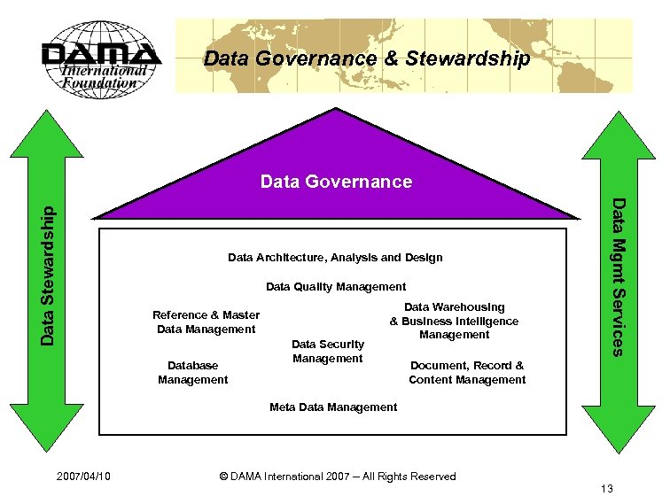 Data Governance & Stewardship Data Architecture, Analysis and Design Data Quality Management Reference &