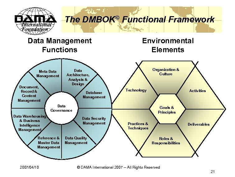 The DMBOK© Functional Framework Data Management Functions Meta Data Management Document, Record & Content