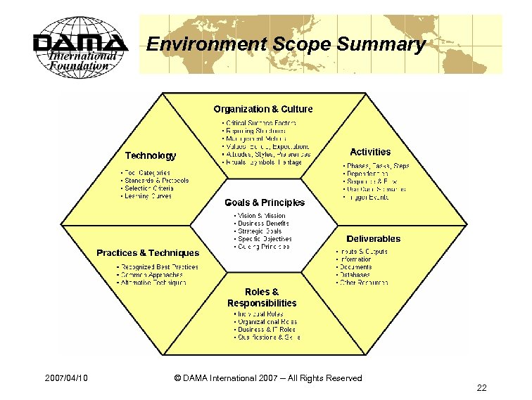 Environment Scope Summary 2007/04/10 © DAMA International 2007 -- All Rights Reserved 22