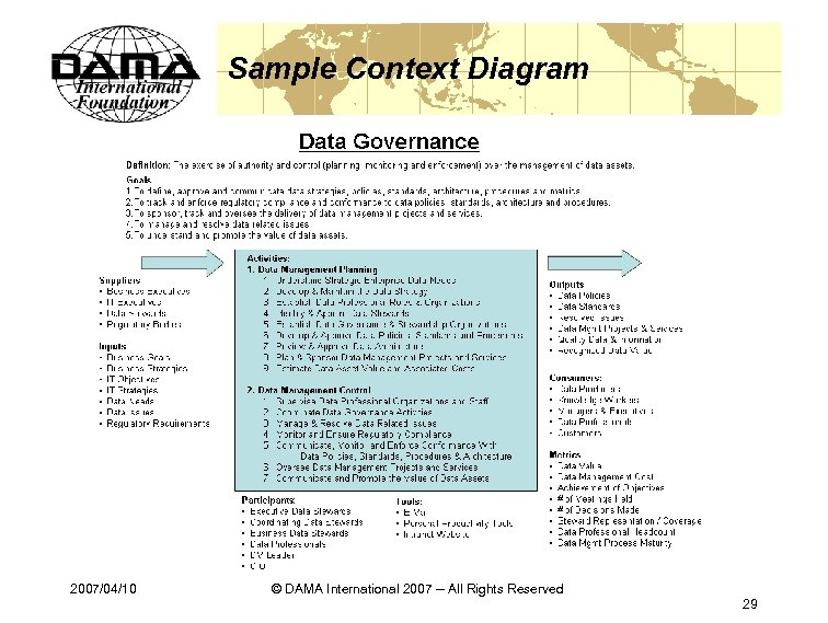 Sample Context Diagram 2007/04/10 © DAMA International 2007 -- All Rights Reserved 29