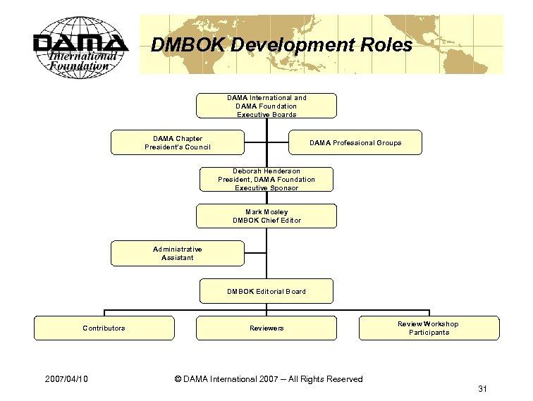 DMBOK Development Roles DAMA International and DAMA Foundation Executive Boards DAMA Chapter President's Council