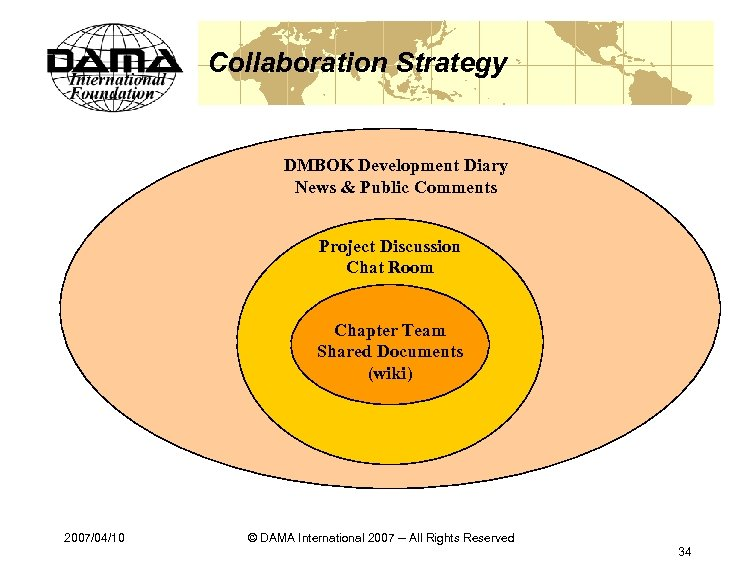 Collaboration Strategy DMBOK Development Diary News & Public Comments Project Discussion Chat Room Chapter