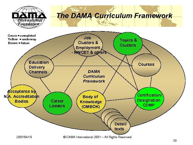The DAMA Curriculum Framework Green = completed Yellow = underway Brown = future Job