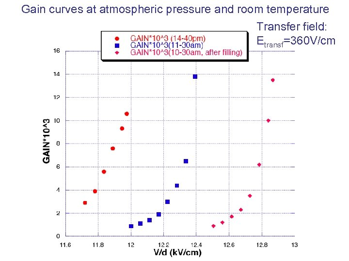Gain curves at atmospheric pressure and room temperature Transfer field: Etransf=360 V/cm
