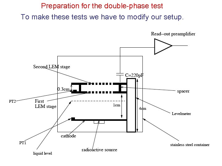 Preparation for the double-phase test To make these tests we have to modify our