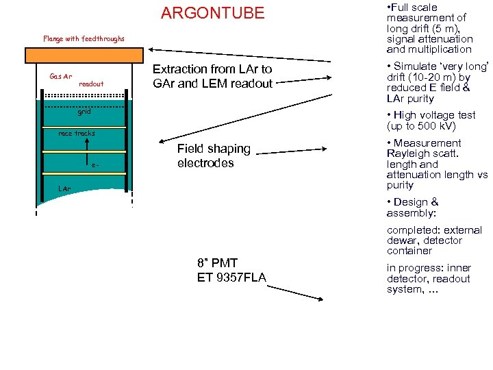 ARGONTUBE Flange with feedthroughs Gas Ar readout Extraction from LAr to GAr and LEM
