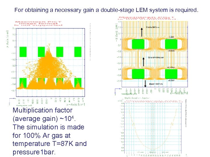 For obtaining a necessary gain a double-stage LEM system is required. Multiplication factor (average
