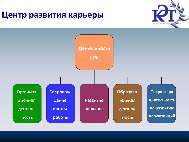Основные направления работы Центр развития карьеры Центра Деятельность ЦРК Организационная дение деятель- поиска ность