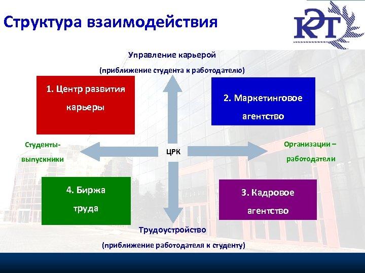 Структура РАЗВИТИЯ ЦЕНТРА взаимодействия СТРАТЕГИИ Управление карьерой (приближение студента к работодателю) 1. Центр развития