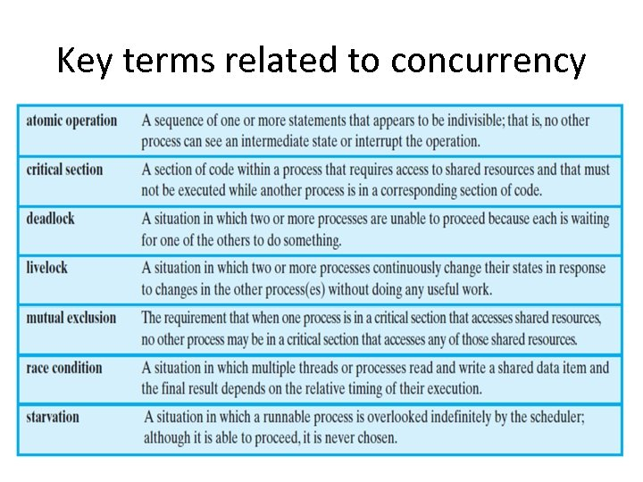 Key terms related to concurrency