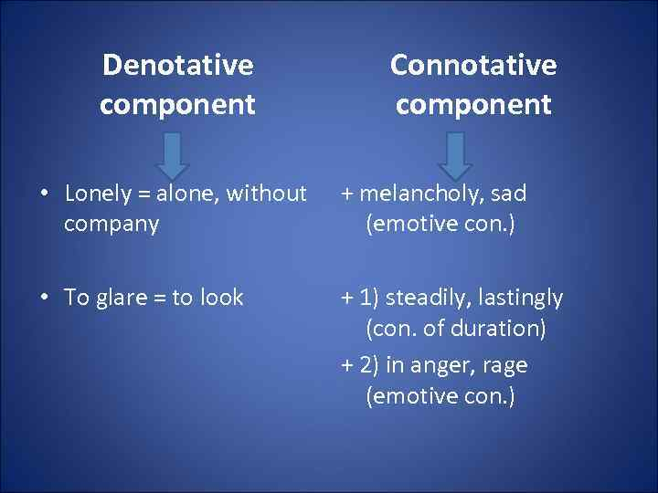 Denotative component Connotative component • Lonely = alone, without company + melancholy, sad (emotive
