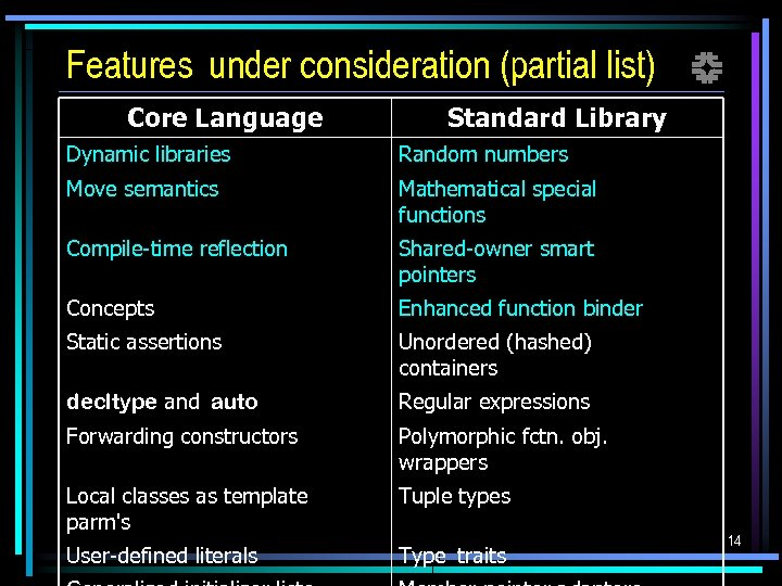 Features under consideration (partial list) f Core Language Standard Library Dynamic libraries Random numbers