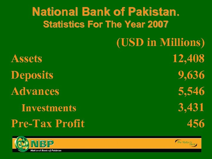 National Bank of Pakistan. Statistics For The Year 2007 Assets Deposits Advances Investments Pre-Tax
