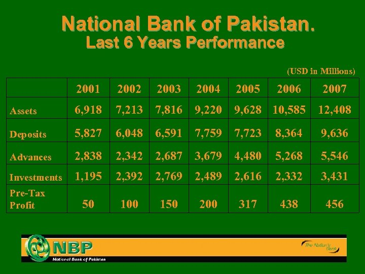 National Bank of Pakistan. Last 6 Years Performance (USD in Millions) 2001 2002 2003