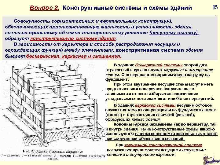 Вопрос 2. Конструктивные системы и схемы зданий 15 Совокупность горизонтальных и вертикальных конструкций, обеспечивающих